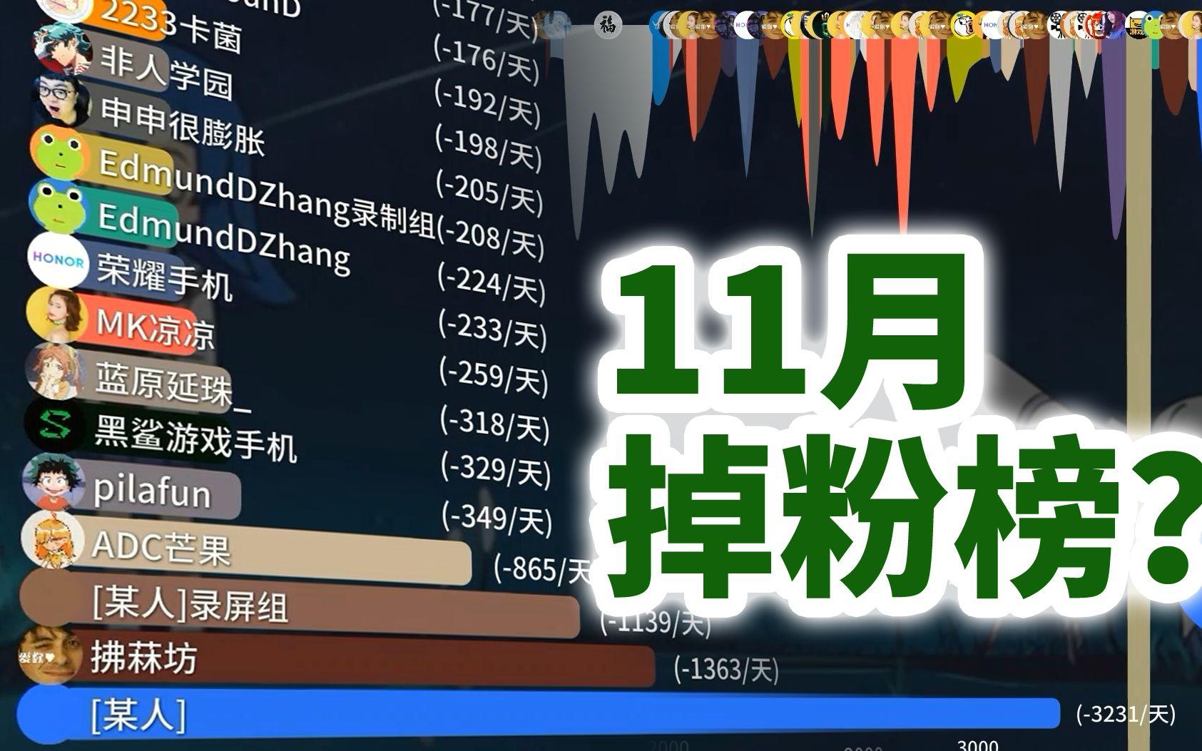 真实,B站11月掉粉排行榜【吃瓜月刊#2】