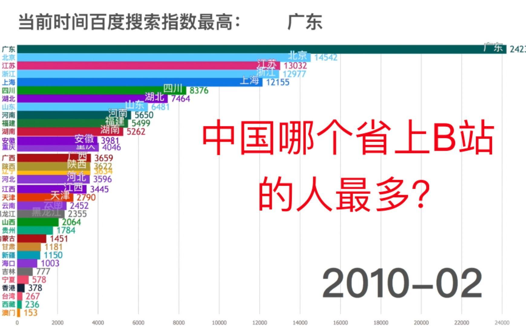 中国哪个省上B站的人最多?进来看看就知道了