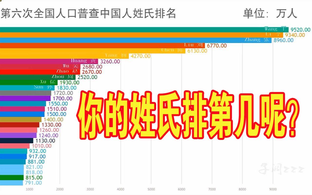 中国30大姓氏人口排名(第六次全国人口普查)【数据可视化】