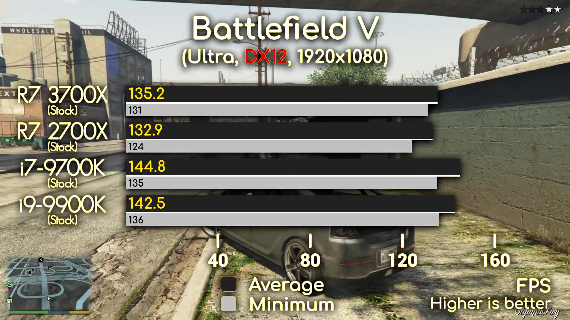 3700x Vs 9700k