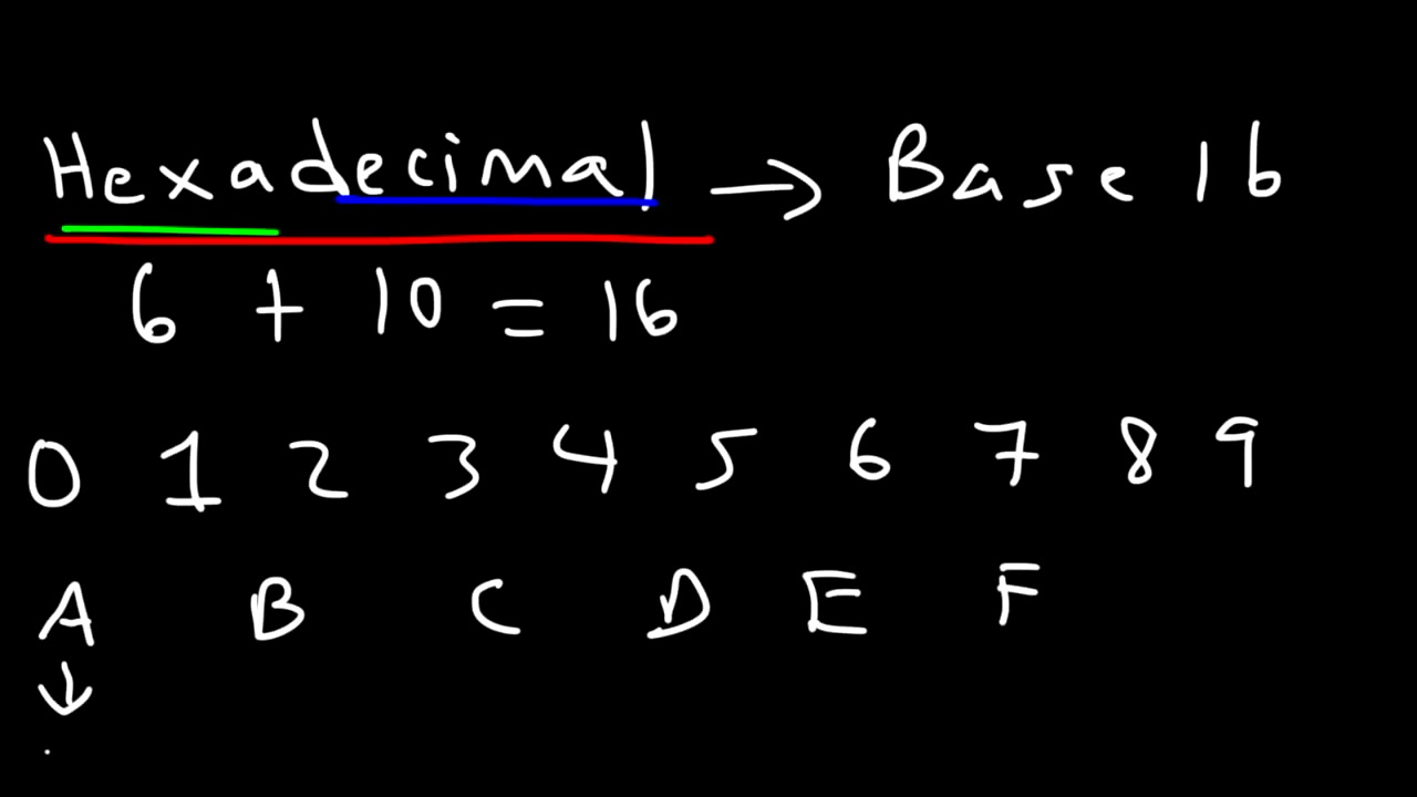 Number Systems Introduction:Decimal, Binary, Octal, Hexadecimal & BCD Conversion