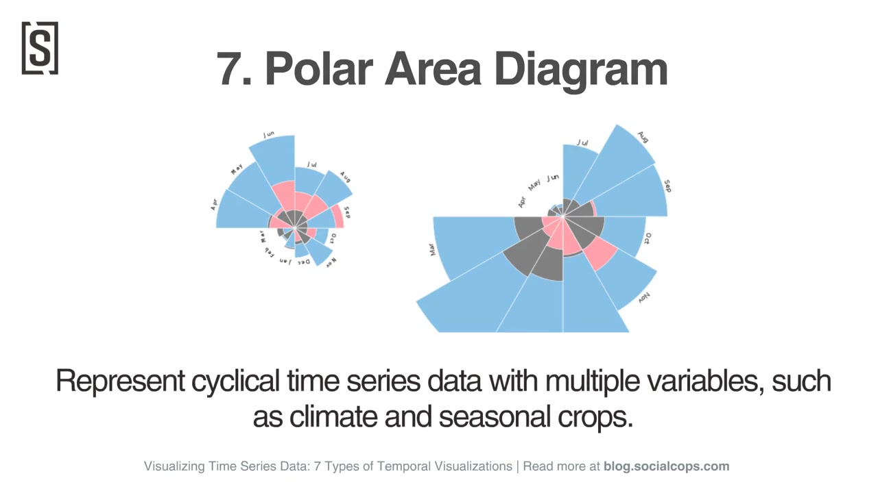 7 Types of Temporal Visualizations