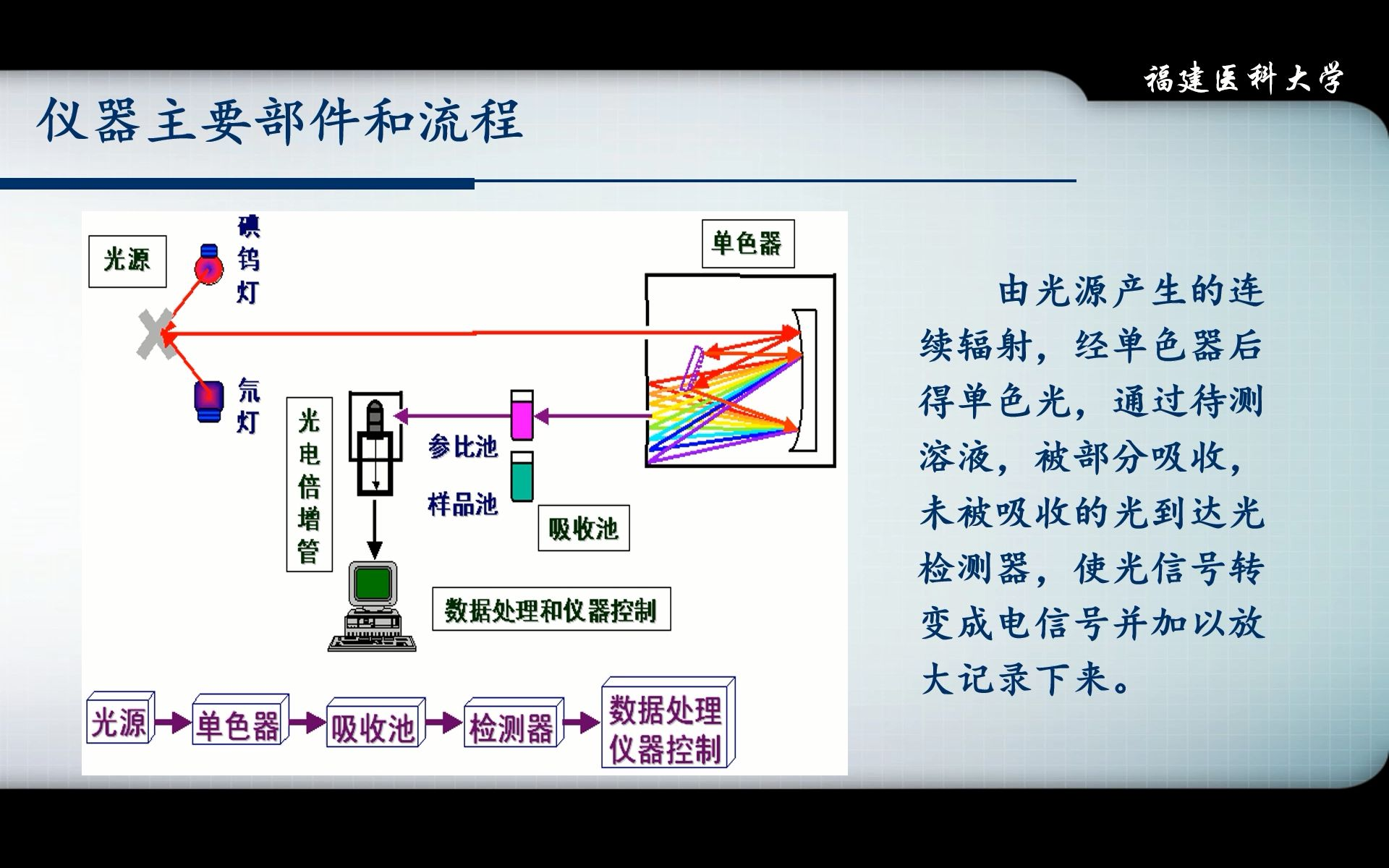 清华大学学习方法_05-紫外-可见分光光度法-2(紫外可见分光光度计)_哔哩哔哩 (゜ ...