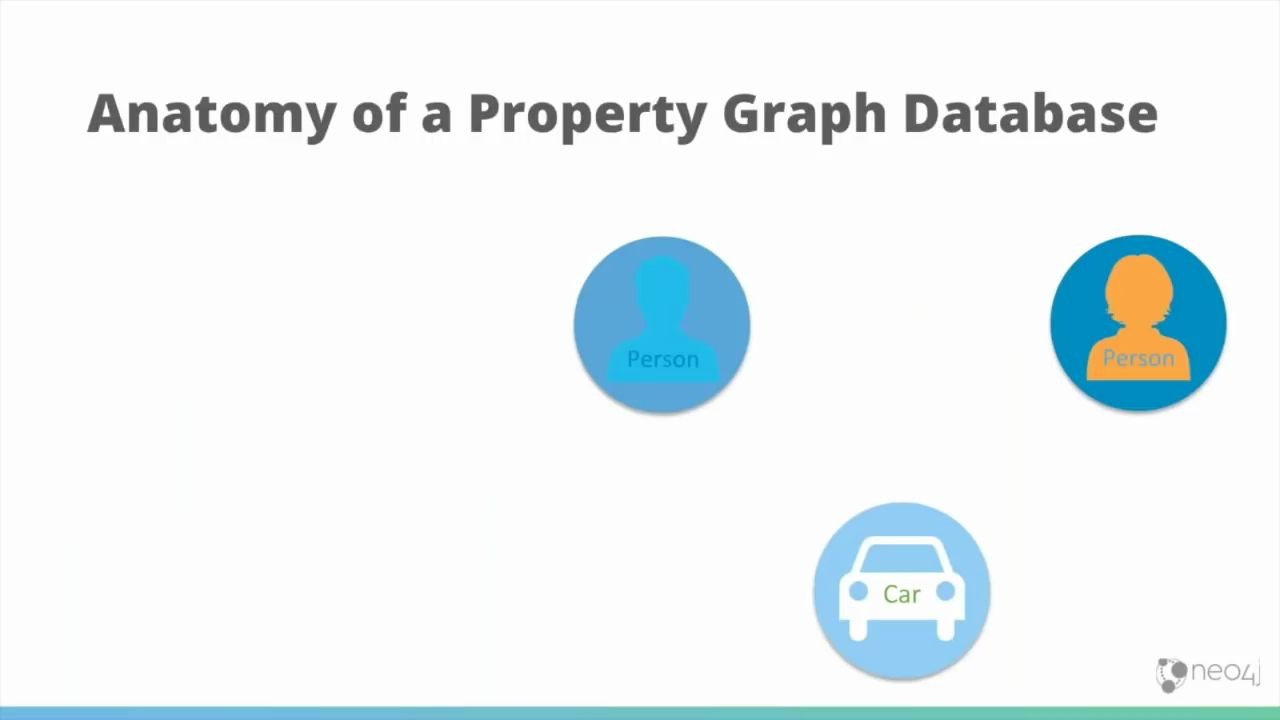 NEO4J:Maintaining your Data Lineage in a Graph
